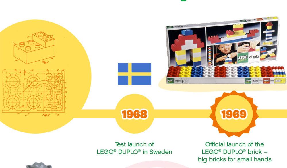 lego-duplo-timeline-ausschnitt zusammengebaut.com