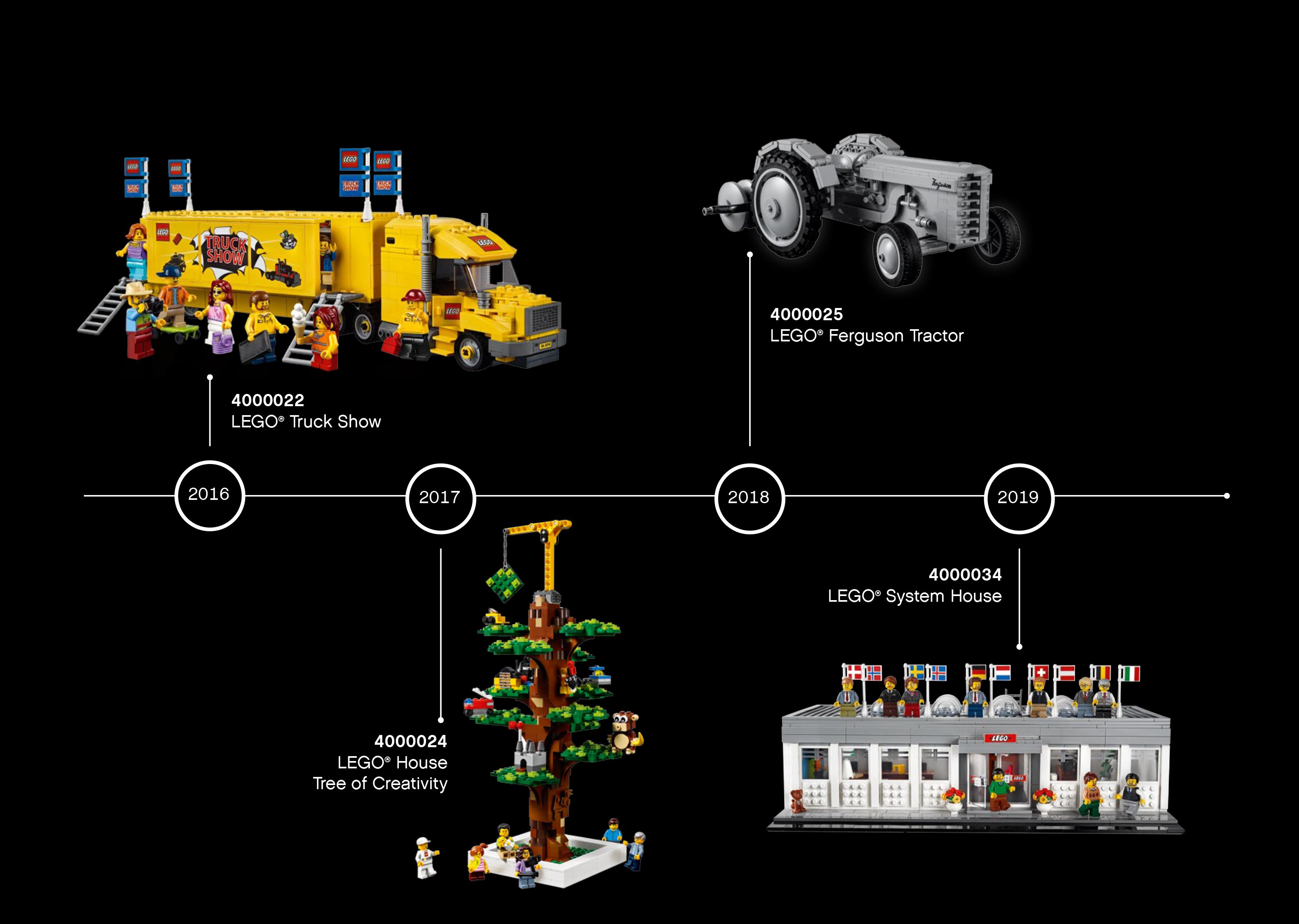lego-idea-house-4000034-uebersicht zusammengebaut.com