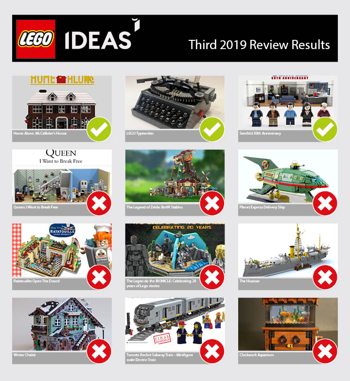 review-restults-lego-ideas zusammengebaut.com