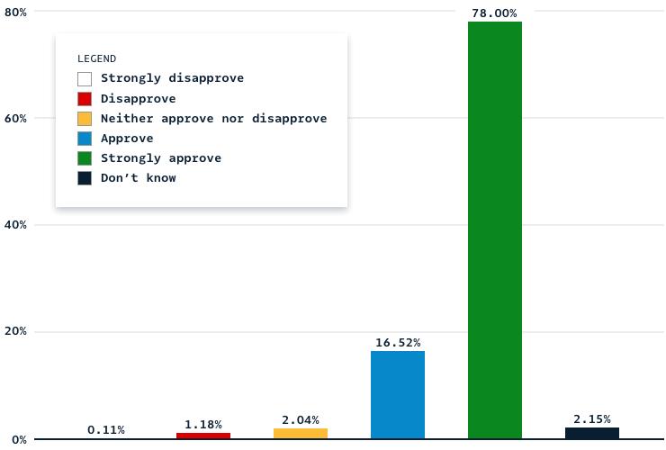 Grafik: Sollen abgelehnte Ideas-Sets eine zweite Chance erhalten?